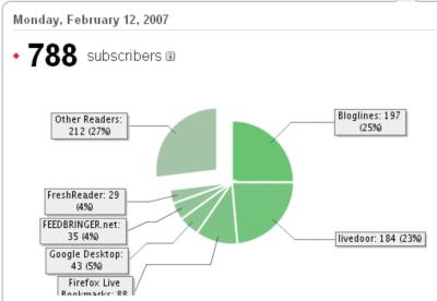 2007年2月12日の購読者数