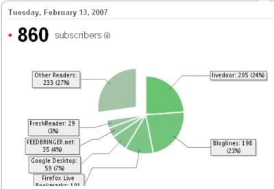 2007年2月13日の購読者数