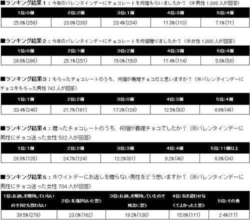 「ホワイトデー」に関するアンケート結果 (詳細)