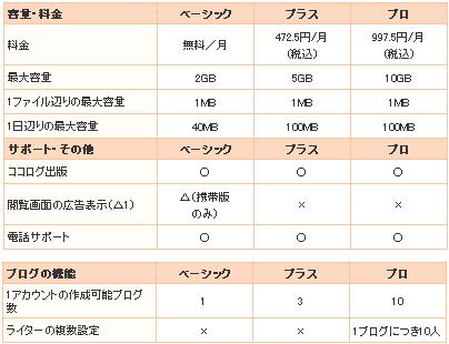 ココログベーシック/プラス/プロ 比較表